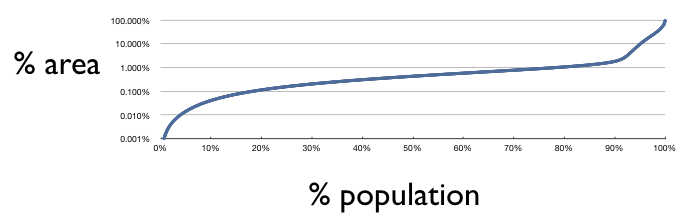 Area Occupied by Scotland's Population